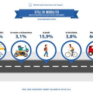 le percentuali della mobilità